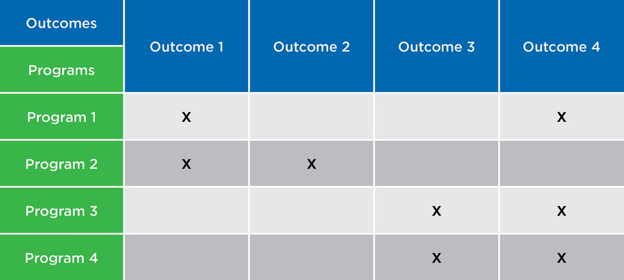 'Outcomes mapping'