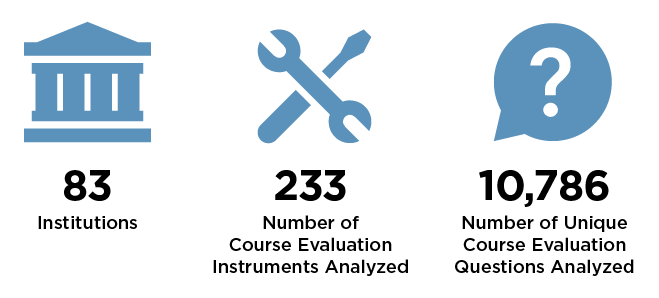 83 Institutions, 233 Number of Course Evaluation Instruments Analyzed, 10,786 Number of Unique Course Evaluation Questions Analyzed