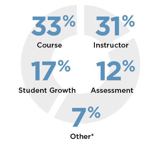 33% Course, 31% Instructor, 17% Student Growth, 12% Assessment, 7% Other