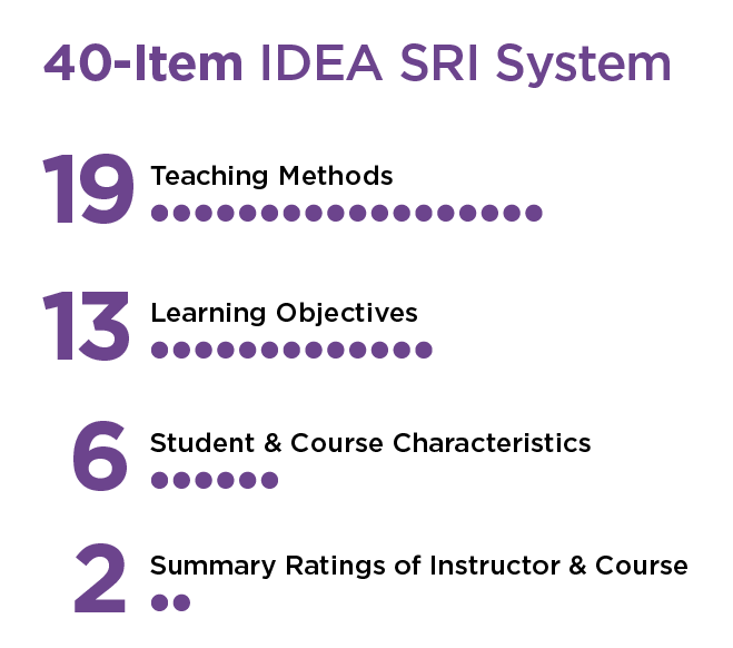 40-Item IDEA SRI System: 19 Teaching Methods, 13 Learning Objectives, 6 Student & Course Characteristics, 2 Summary Ratings of Instructor & Course