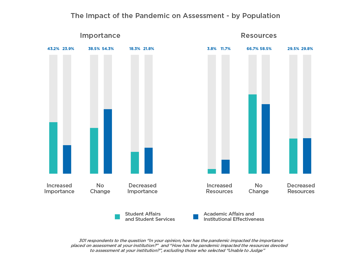 The Impact of the Pandemic on Assessment (broken down populations)