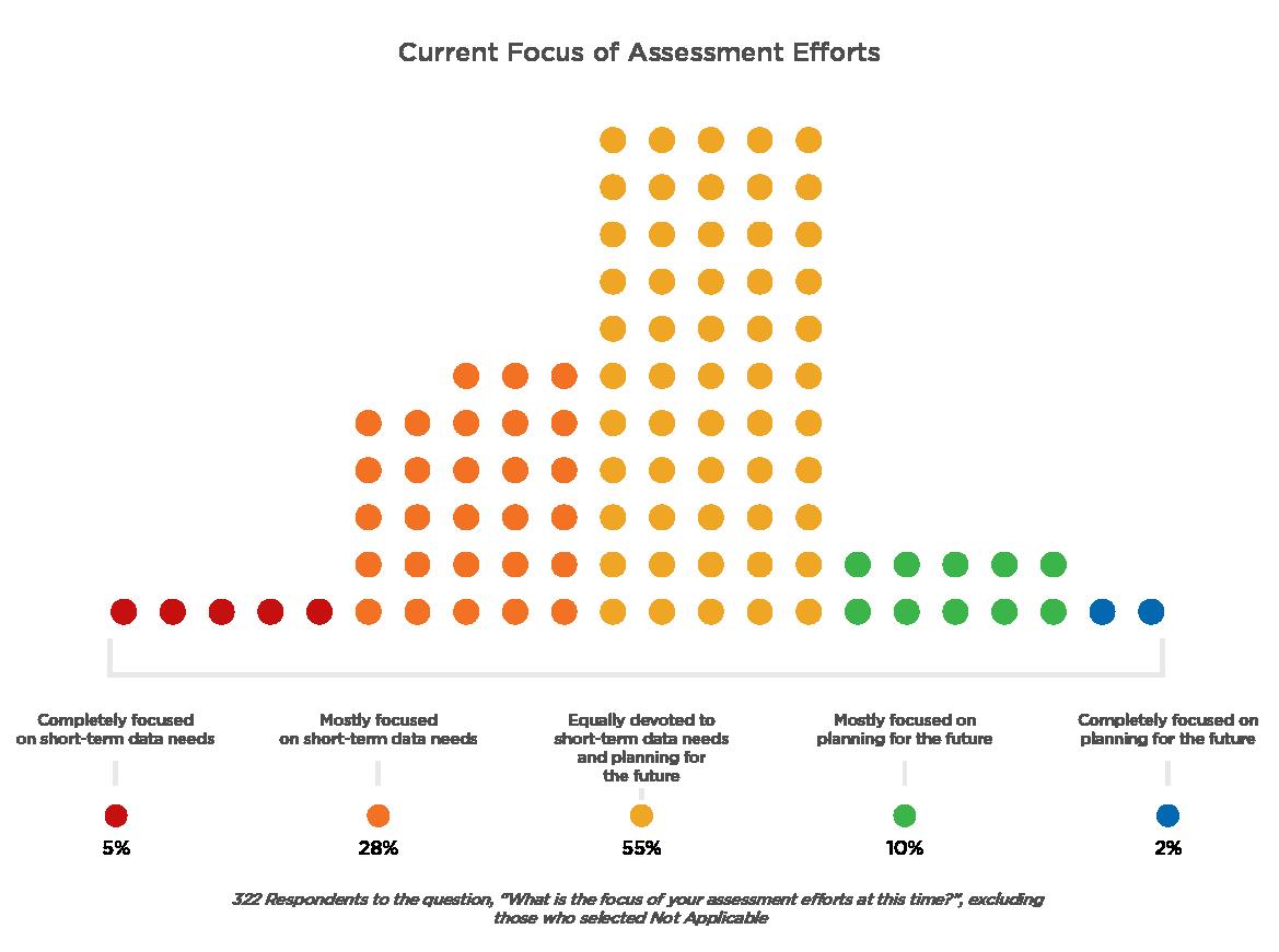 Current Focus of Assessment Efforts