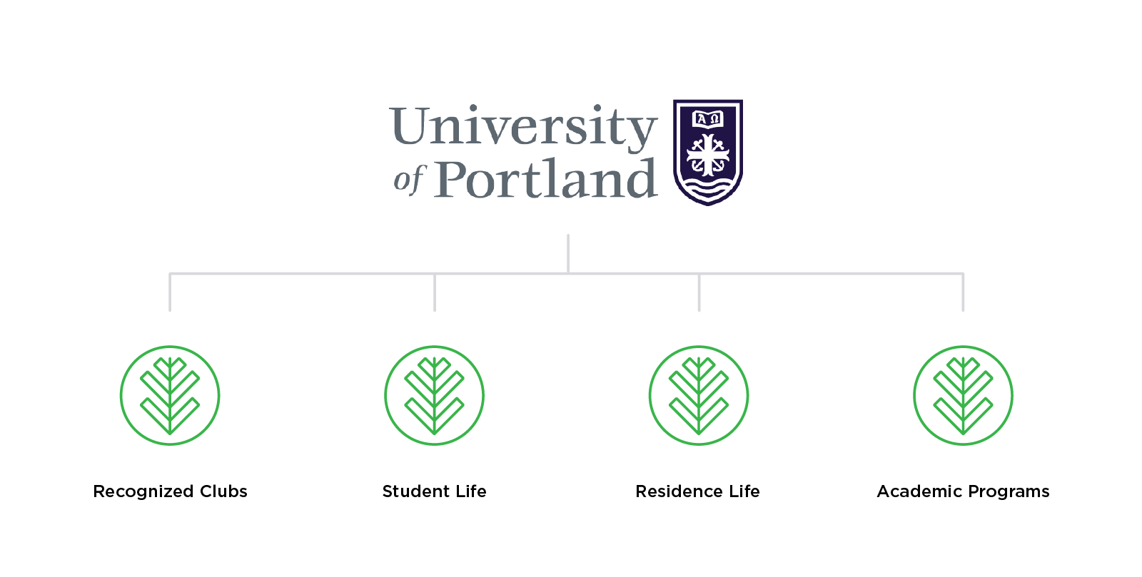 University of Portland's student engagement platform