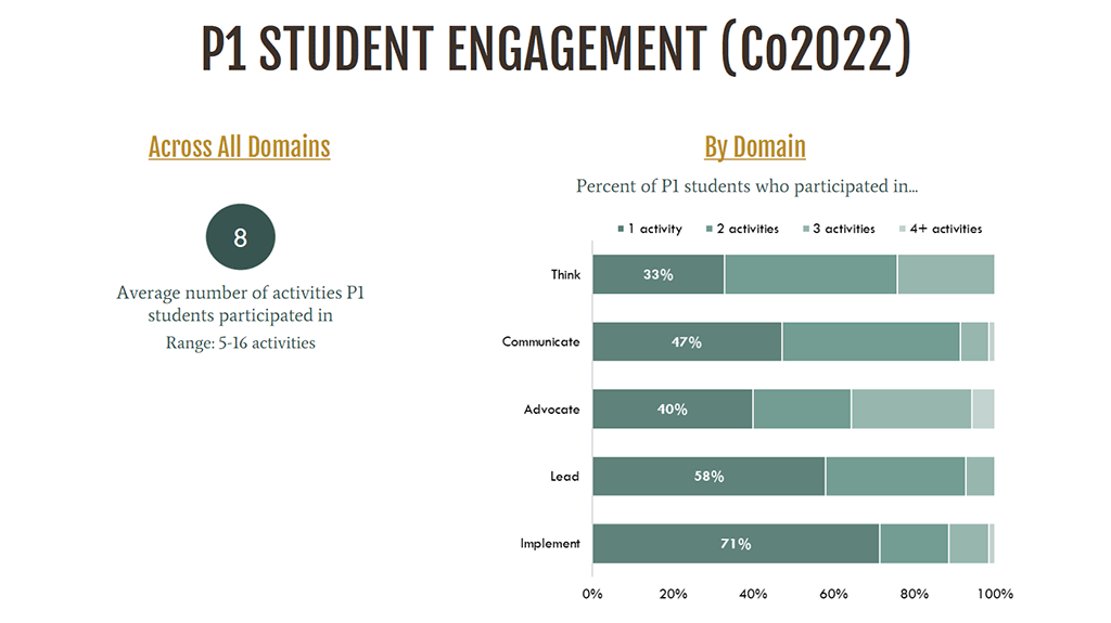 P1 Student Engagement (Co2022) chart