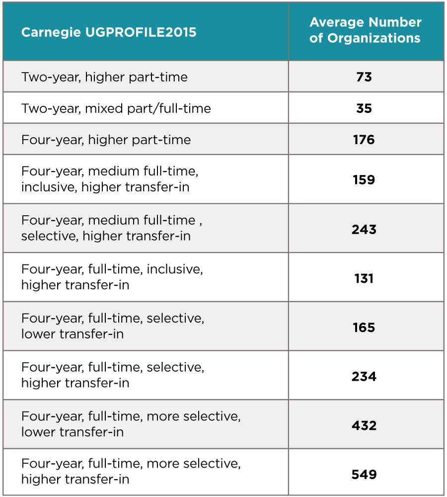 Carnegie UGPROFILE2015 vs Average Number of Organizations Chart