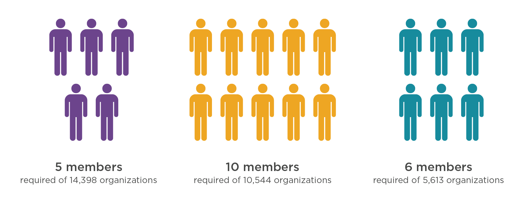 Number of members required per size of organization