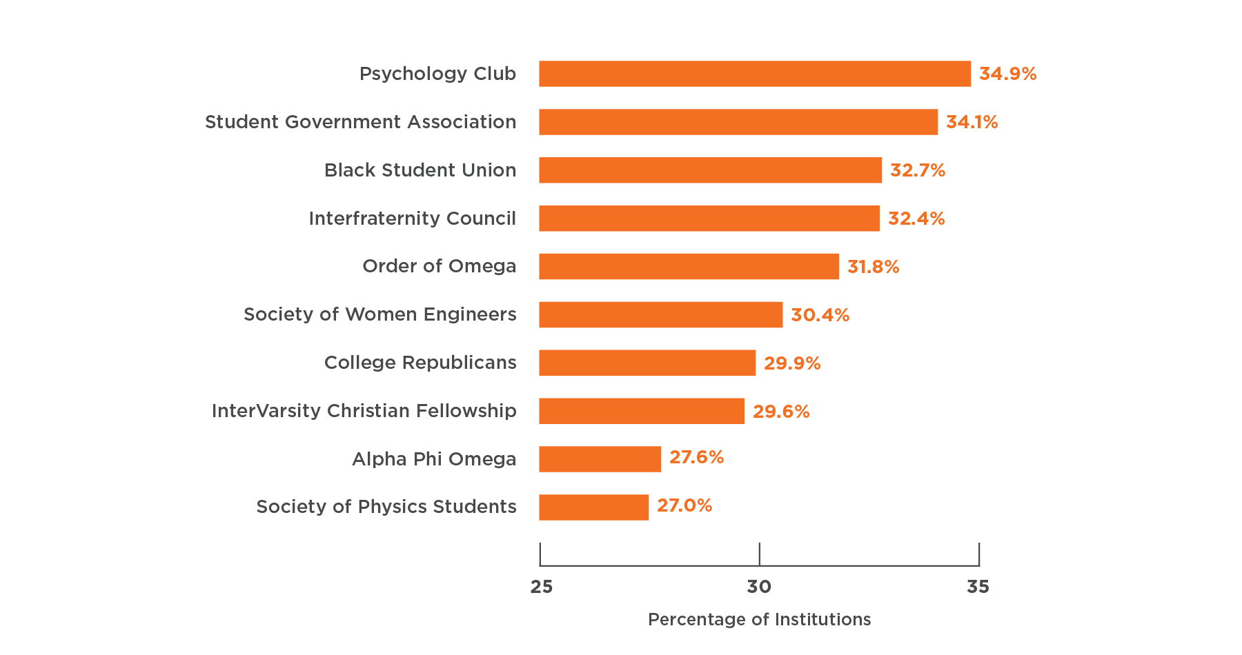 Graph showing the top 10 organizations by percentage of institutions