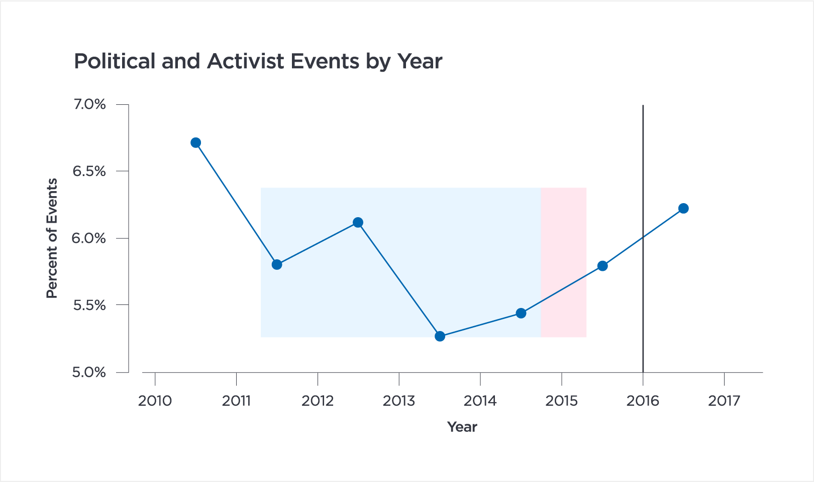 Polititcal and Activist Events by Year